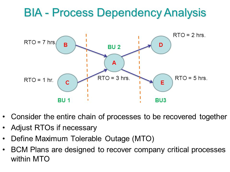 A B C BIA - Process Dependency Analysis D E Consider the entire chain of processes to be recovered together Adjust RTOs if necessary Define Maximum To