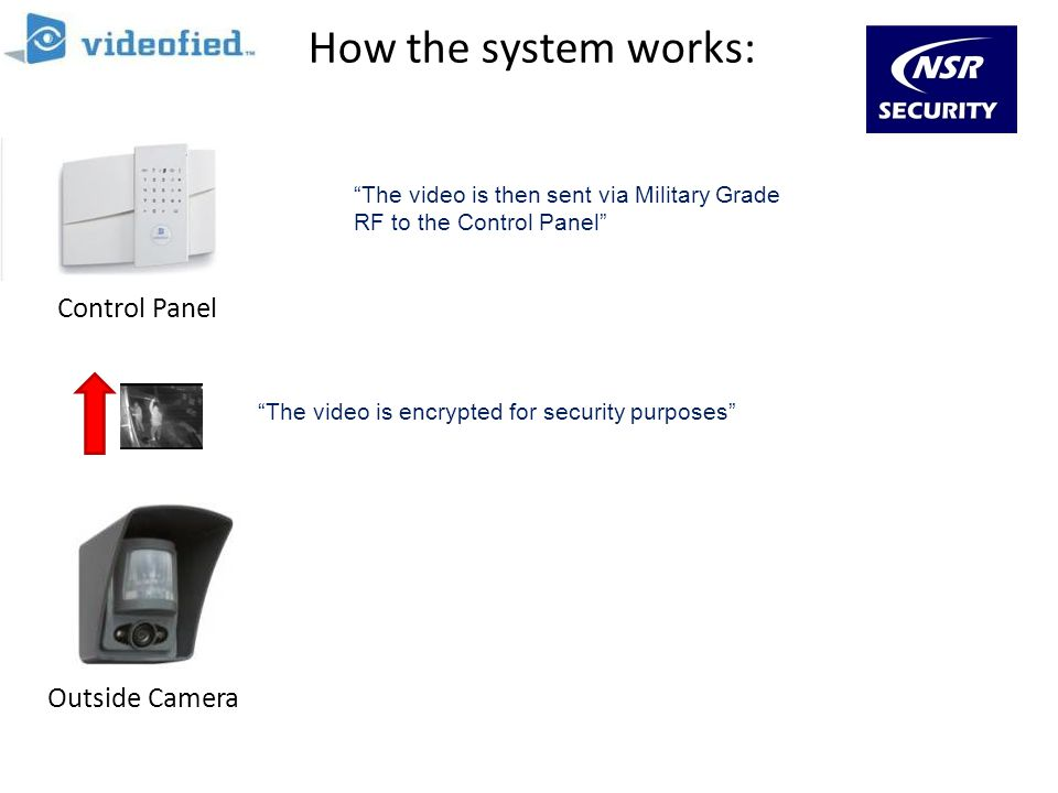 How the system works: Outside Camera Control Panel Monitoring Station The video is then sent via Military Grade RF to the Control Panel The video is e