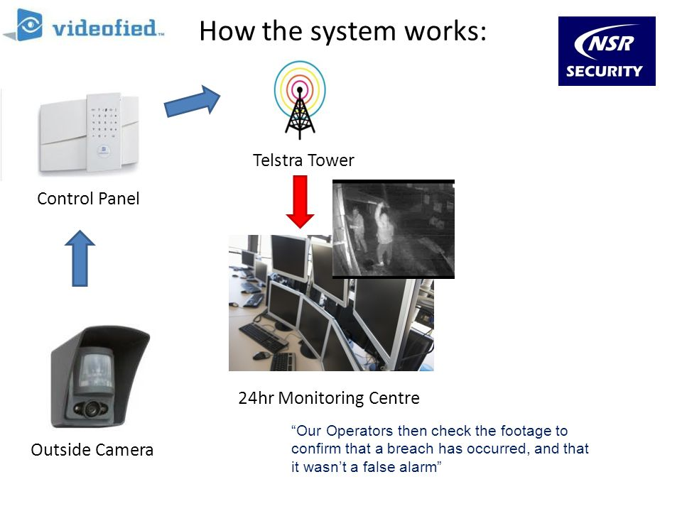 How the system works: Outside Camera Control Panel Monitoring Station 24hr Monitoring Centre Telstra Tower Our Operators then check the footage to con