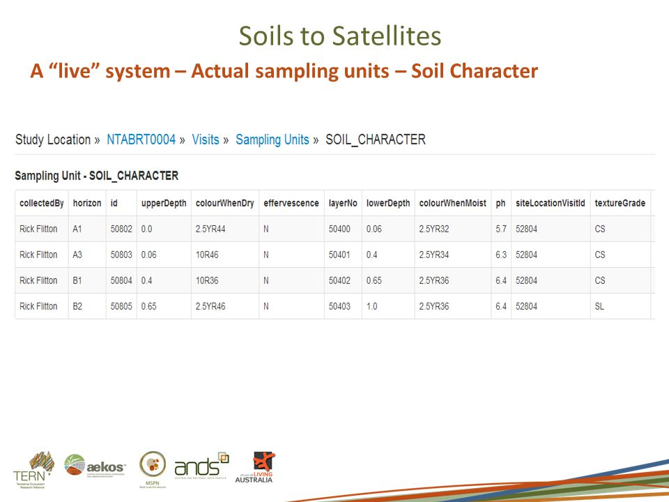 Soils to Satellites A live system – Actual sampling units – Soil Character