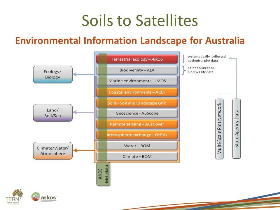Environmental Information Landscape for Australia Soils to Satellites