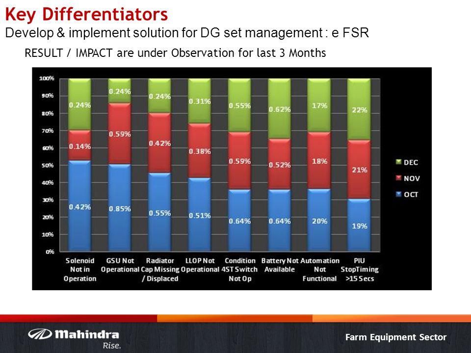 Farm Equipment Sector Key Differentiators Develop & implement solution for DG set management : e FSR RESULT / IMPACT are under Observation for last 3
