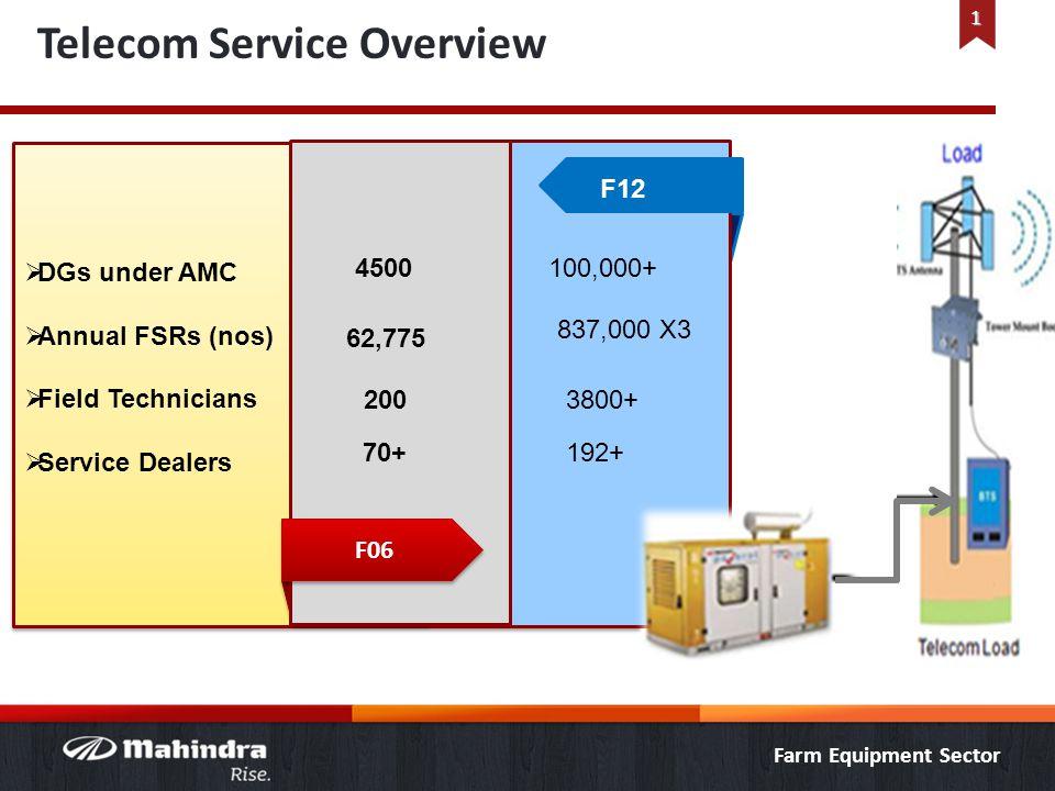 DGs under AMC Annual FSRs (nos) Field Technicians Service Dealers DGs under AMC Annual FSRs (nos) Field Technicians Service Dealers F06 4500 62,775 20