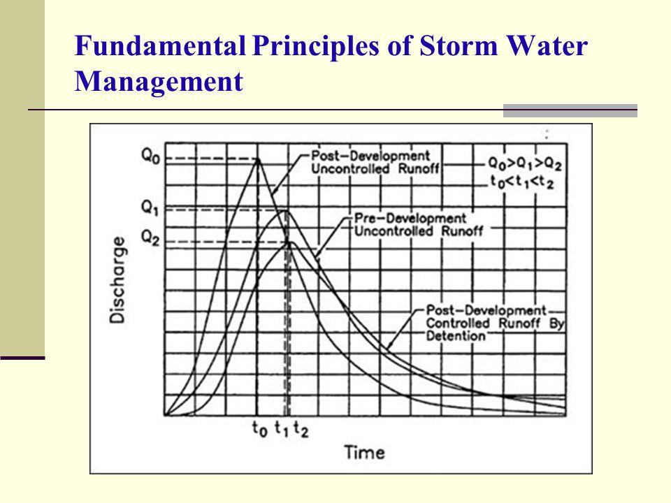 Fundamental Principles of Storm Water Management