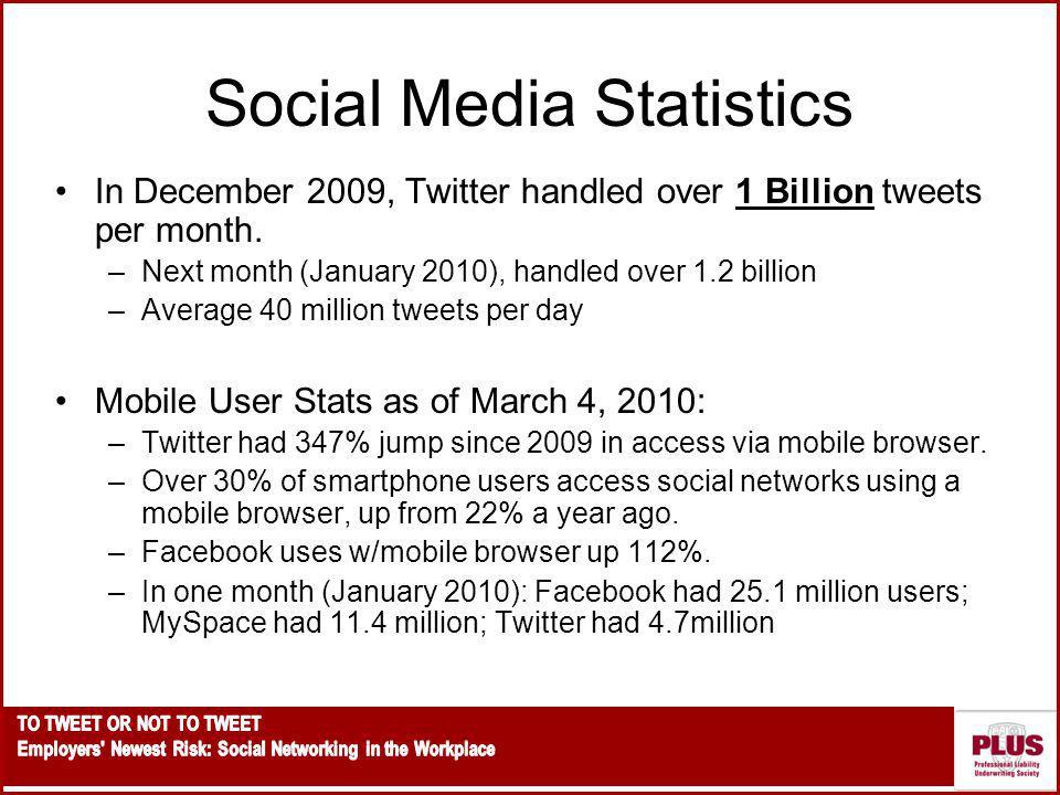 Social Media Statistics In December 2009, Twitter handled over 1 Billion tweets per month.