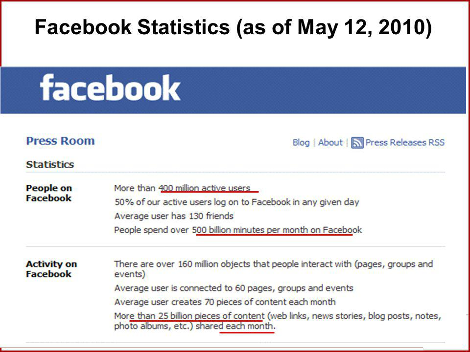 Facebook Statistics (as of May 12, 2010)
