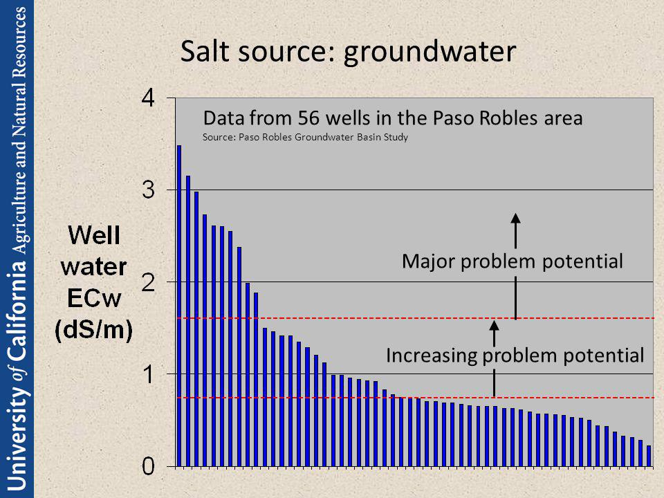 Salt source: groundwater Data from 56 wells in the Paso Robles area Source: Paso Robles Groundwater Basin Study Increasing problem potential Major pro