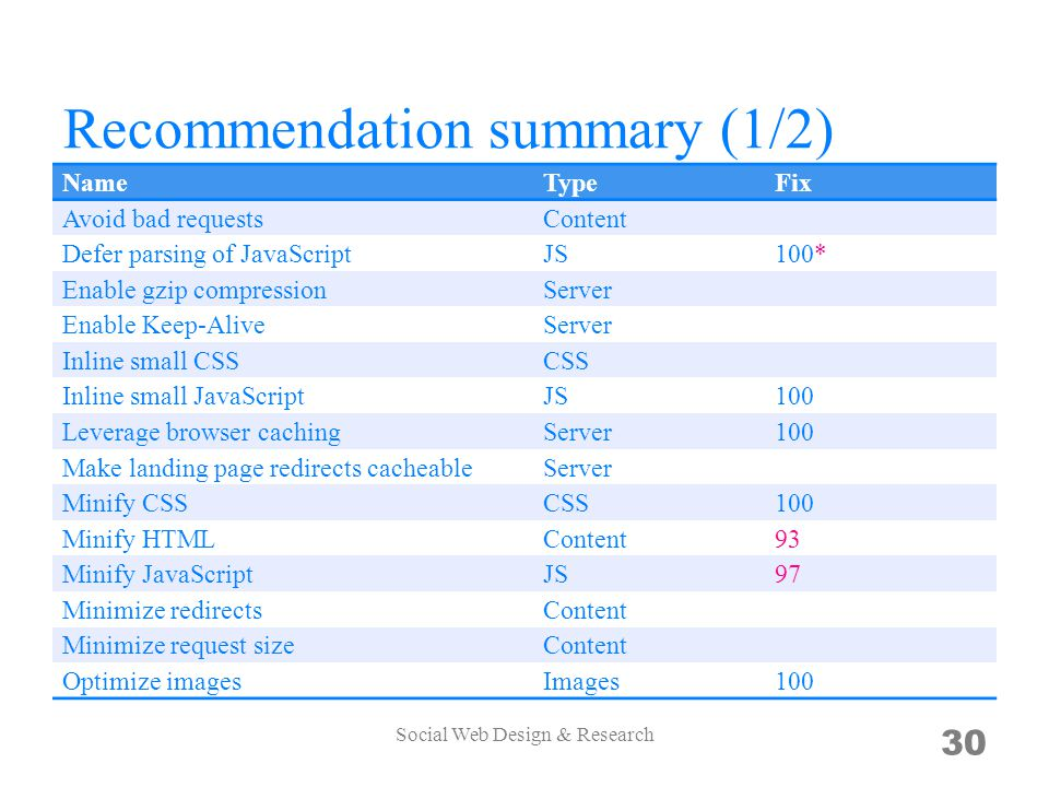 Recommendation summary (1/2) NameTypeFix Avoid bad requestsContent Defer parsing of JavaScriptJS100* Enable gzip compressionServer Enable Keep-AliveServer Inline small CSSCSS Inline small JavaScriptJS100 Leverage browser cachingServer100 Make landing page redirects cacheableServer Minify CSSCSS100 Minify HTMLContent93 Minify JavaScriptJS97 Minimize redirectsContent Minimize request sizeContent Optimize imagesImages100 Social Web Design & Research 30