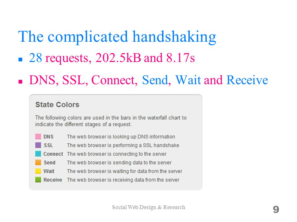 The complicated handshaking 28 requests, 202.5kB and 8.17s DNS, SSL, Connect, Send, Wait and Receive Social Web Design & Research 9