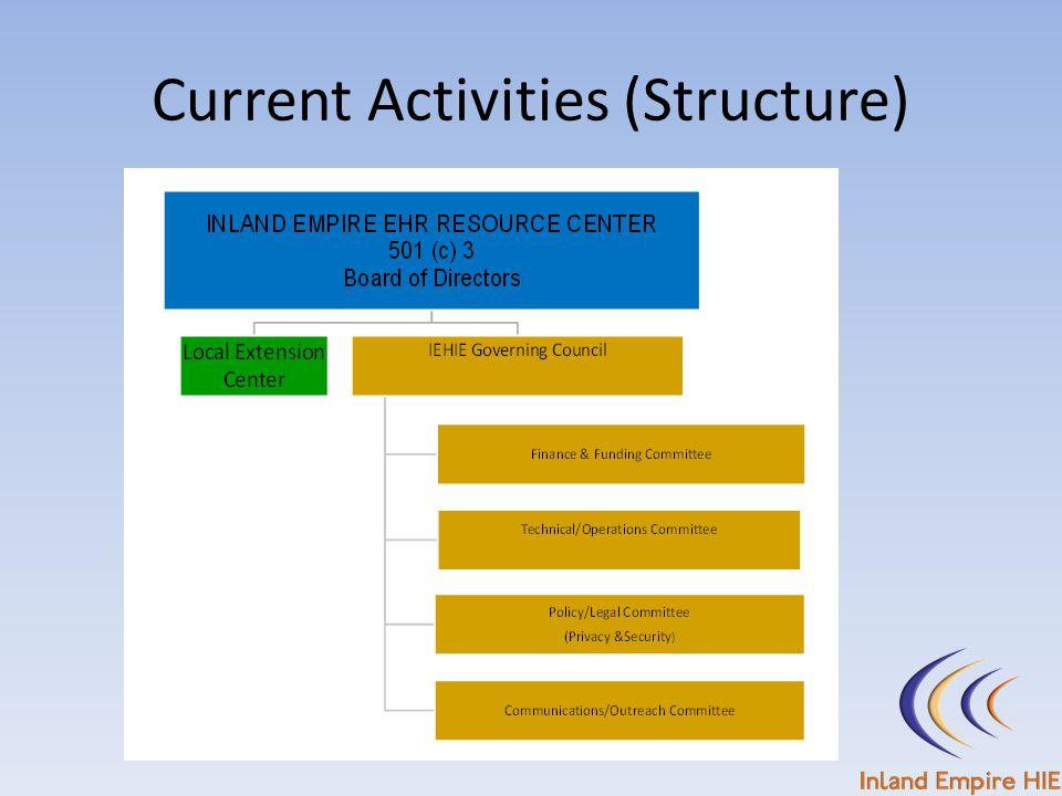 Current Activities (Structure)