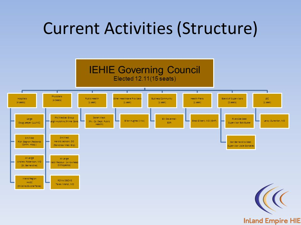 IEHIE Governing Council Elected 12.11(15 seats) Hospitals (4 seats) Large Doug Leeper (LLUMC) Sm/Med Rich Gagnon (Redlands Comm. Hosp.) At Large Andre