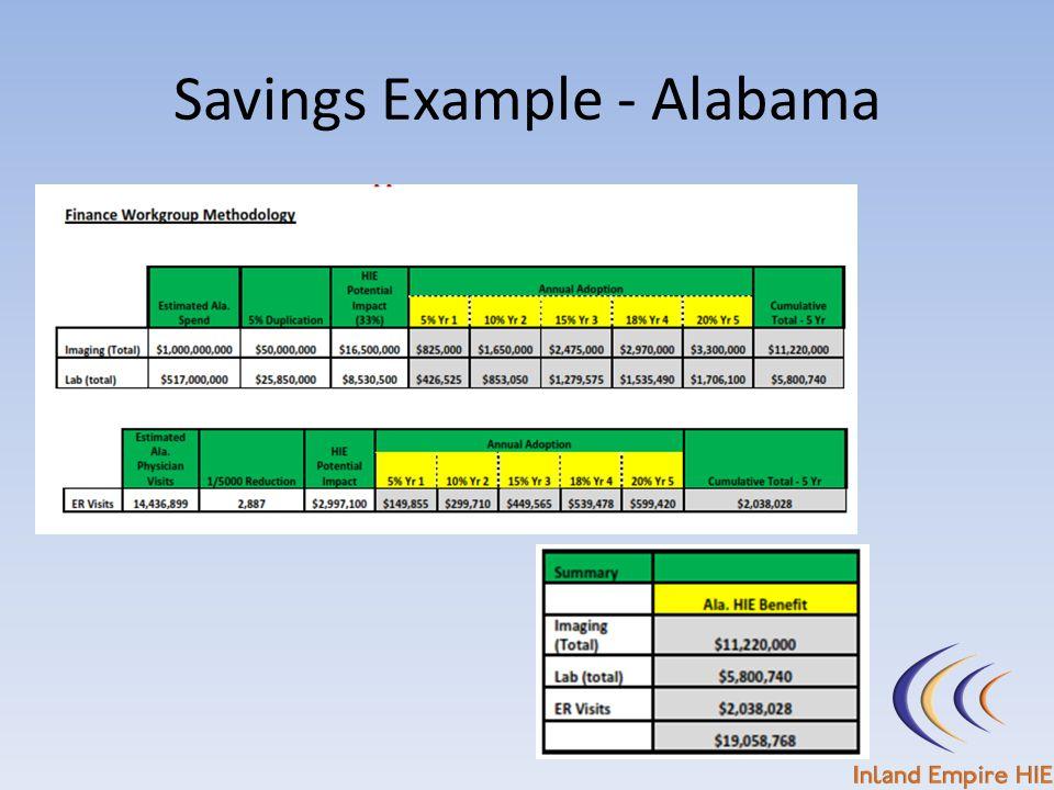 Savings Example - Alabama
