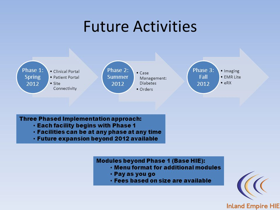 Future Activities Clinical Portal Patient Portal Site Connectivity Phase 1: Spring 2012 Case Management: Diabetes Orders Phase 2: Summer 2012 Imaging