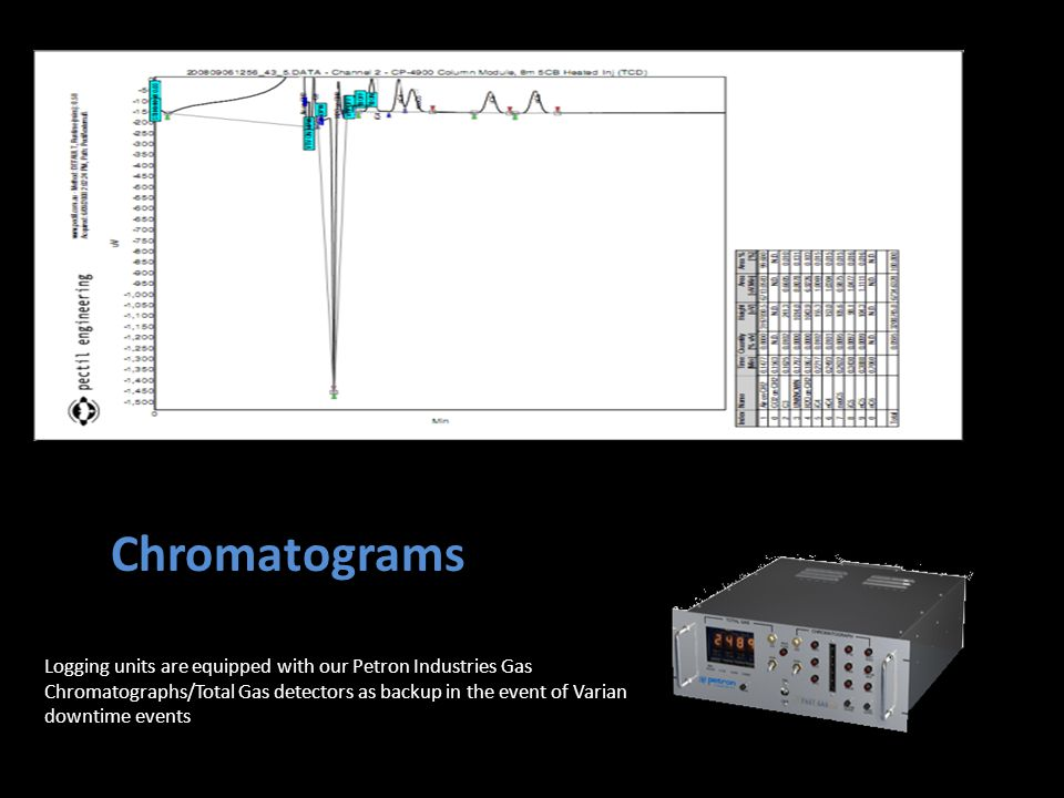 Chromatograms Logging units are equipped with our Petron Industries Gas Chromatographs/Total Gas detectors as backup in the event of Varian downtime events