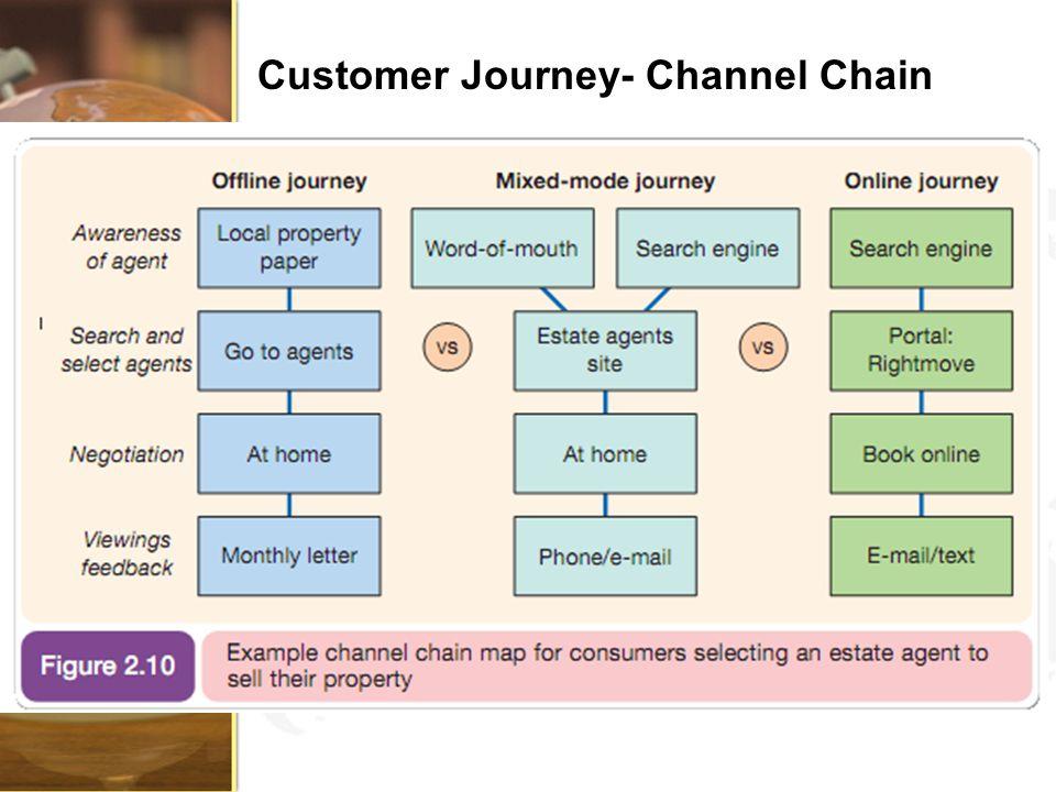Customer Journey- Channel Chain