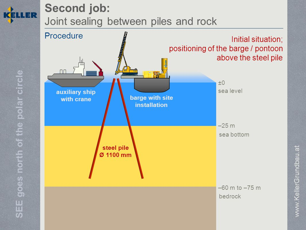 SEE goes north of the polar circle Second job: Joint sealing between piles and rock www.KellerGrundbau.at Procedure sea level sea bottom bedrock –25 m