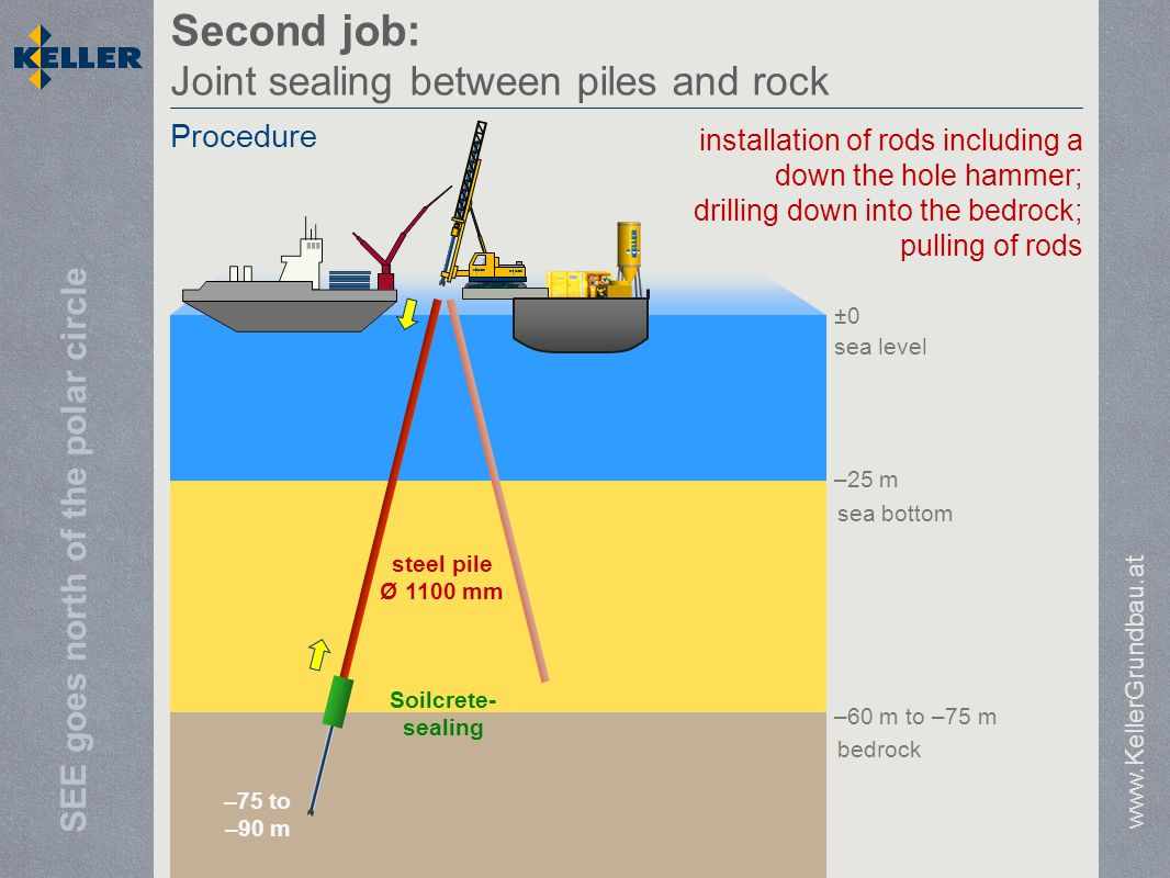 SEE goes north of the polar circle sea level sea bottom bedrock –25 m –60 m to –75 m ±0 Second job: Joint sealing between piles and rock www.KellerGrundbau.at Procedure –75 to –90 m steel pile Ø 1100 mm Soilcrete- sealing installation of rods including a down the hole hammer; drilling down into the bedrock; pulling of rods