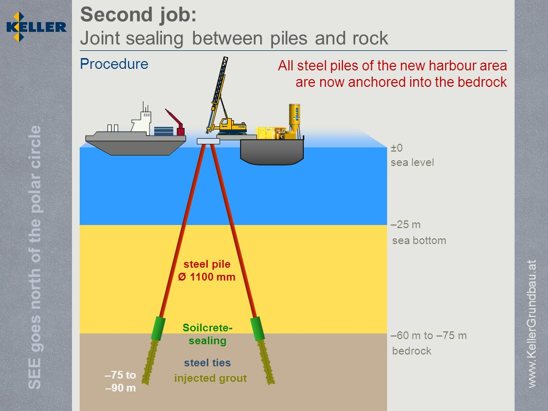 SEE goes north of the polar circle sea level sea bottom bedrock –25 m –60 m to –75 m ±0 Second job: Joint sealing between piles and rock www.KellerGrundbau.at Procedure steel pile Ø 1100 mm steel ties injected grout –75 to –90 m Soilcrete- sealing All steel piles of the new harbour area are now anchored into the bedrock