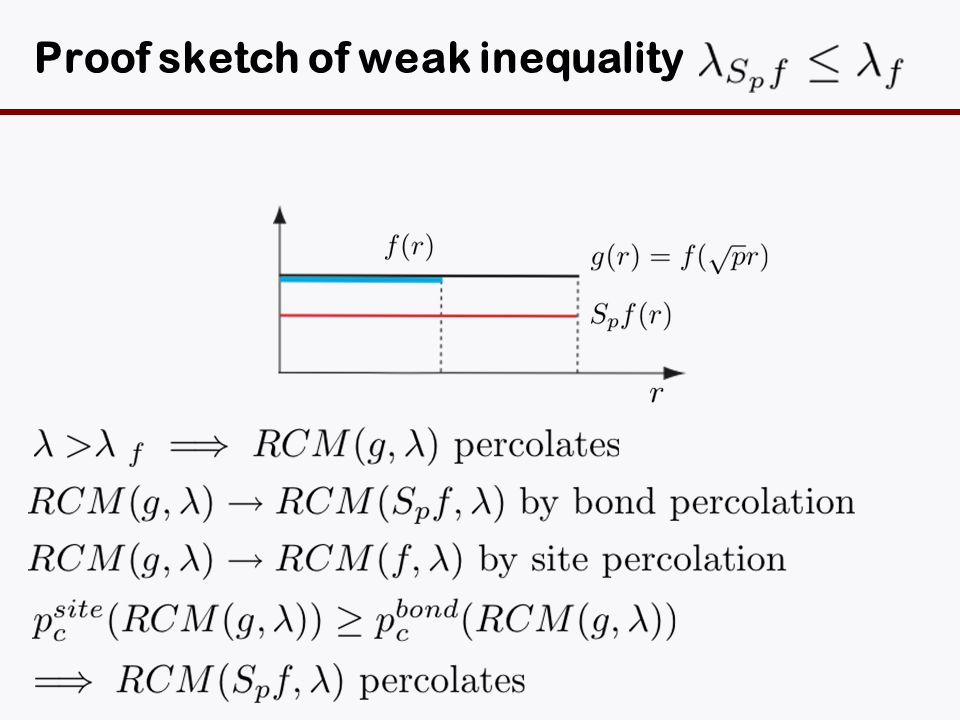 Proof sketch of weak inequality