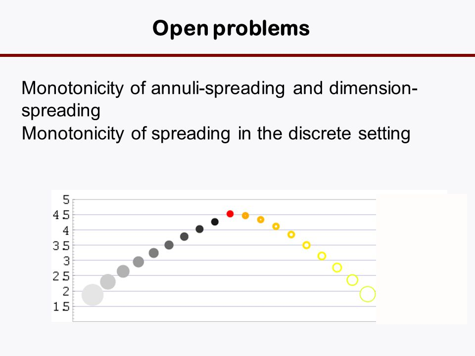 Open problems Monotonicity of annuli-spreading and dimension- spreading Monotonicity of spreading in the discrete setting