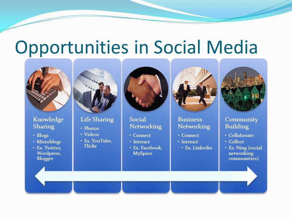 Opportunities in Social Media Knowledge Sharing Blogs Microblogs Ex. Twitter, Wordpress, Blogger Life Sharing Photos Videos Ex. YouTube, Flickr Social