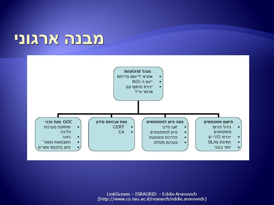 LinkSceem – ISRAGRID – Eddie Aronovich (http://www.cs.tau.ac.il/research/eddie.aronovich)