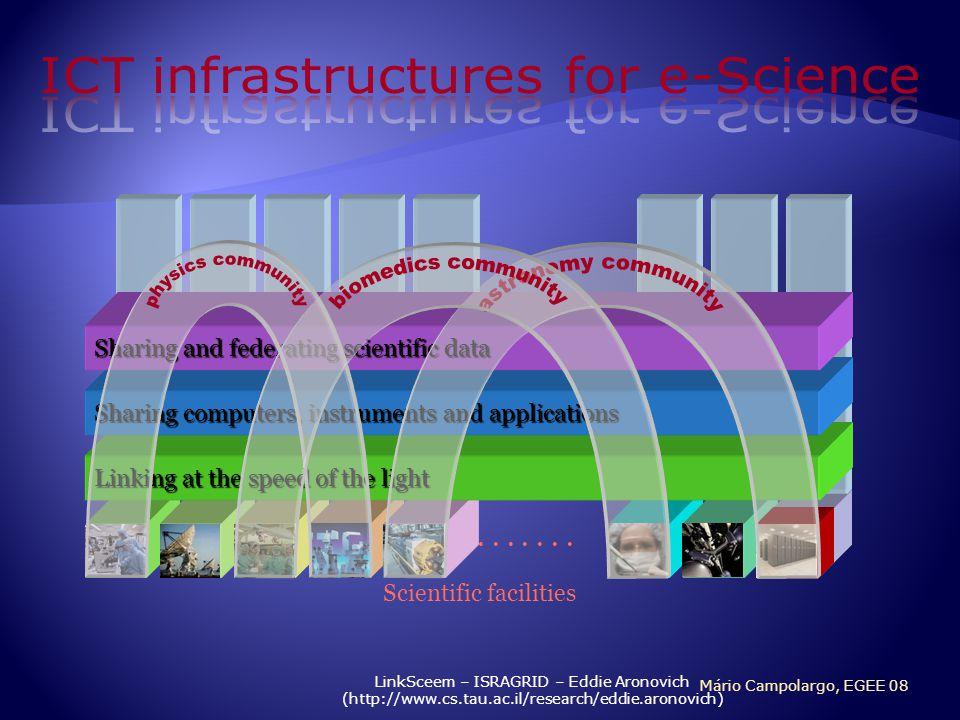 LinkSceem – ISRAGRID – Eddie Aronovich (http://www.cs.tau.ac.il/research/eddie.aronovich) Scientific facilities....... Linking at the speed of the lig