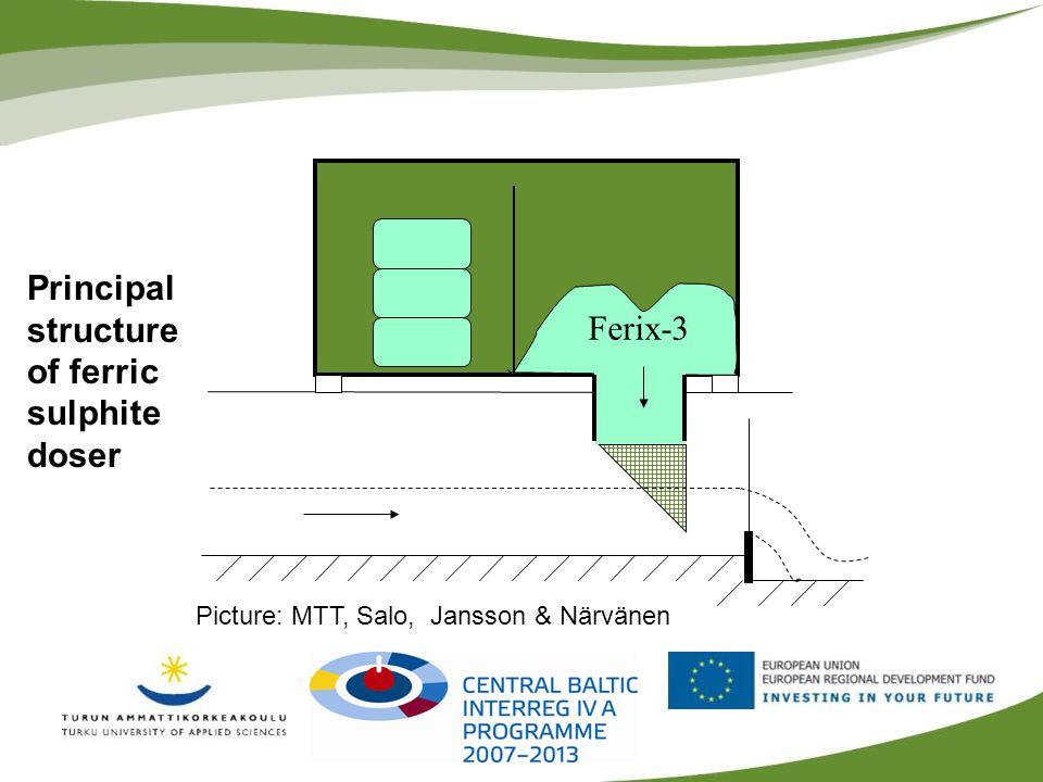 Ferix-3 Picture: MTT, Salo, Jansson & Närvänen Principal structure of ferric sulphite doser