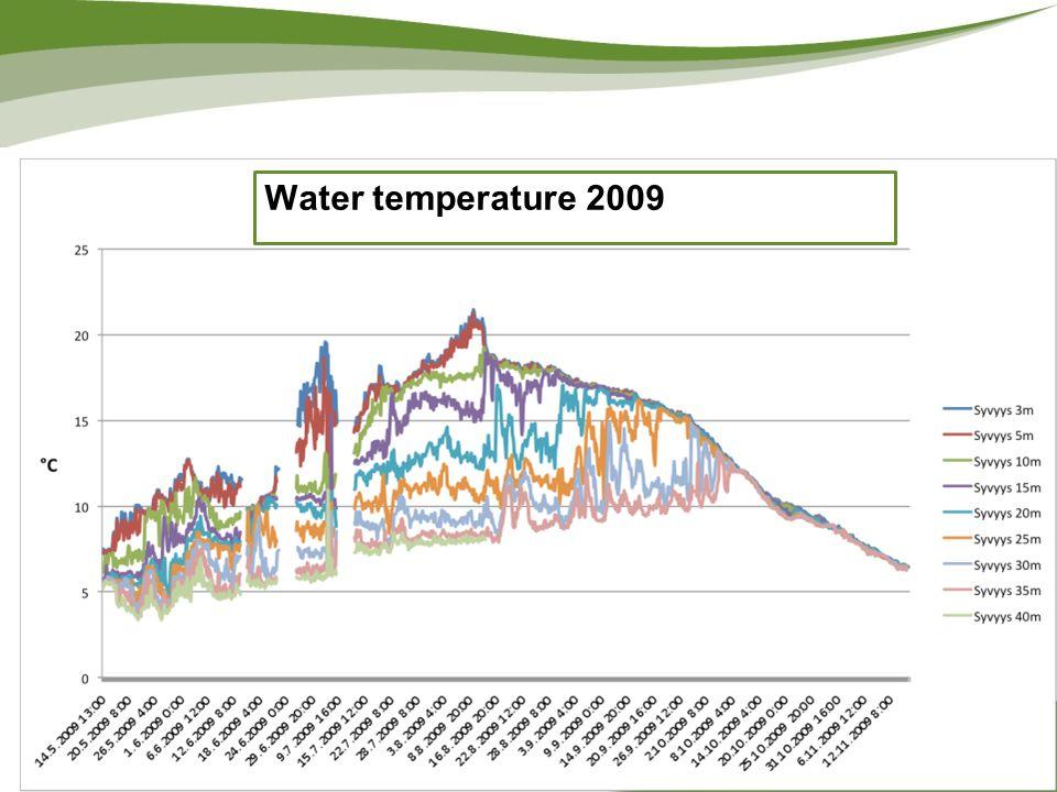 Water temperature 2009 www.turkuamk.fi