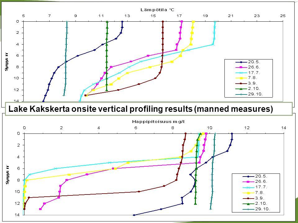 Lake Kakskerta onsite vertical profiling results (manned measures)