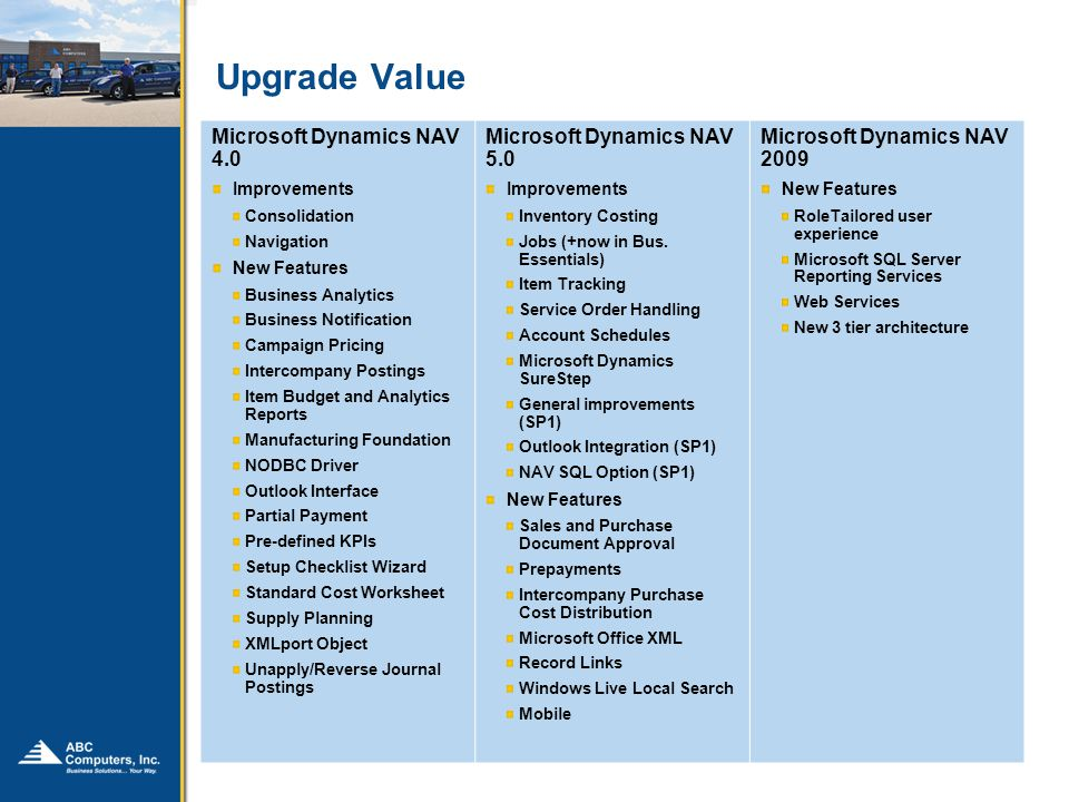 Upgrade Value Microsoft Dynamics NAV 4.0 Improvements Consolidation Navigation New Features Business Analytics Business Notification Campaign Pricing Intercompany Postings Item Budget and Analytics Reports Manufacturing Foundation NODBC Driver Outlook Interface Partial Payment Pre-defined KPIs Setup Checklist Wizard Standard Cost Worksheet Supply Planning XMLport Object Unapply/Reverse Journal Postings Microsoft Dynamics NAV 5.0 Improvements Inventory Costing Jobs (+now in Bus.