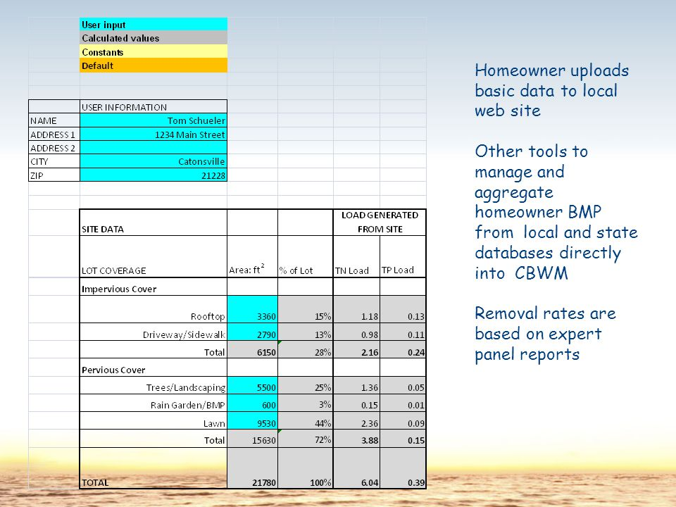 Homeowner uploads basic data to local web site Other tools to manage and aggregate homeowner BMP from local and state databases directly into CBWM Removal rates are based on expert panel reports