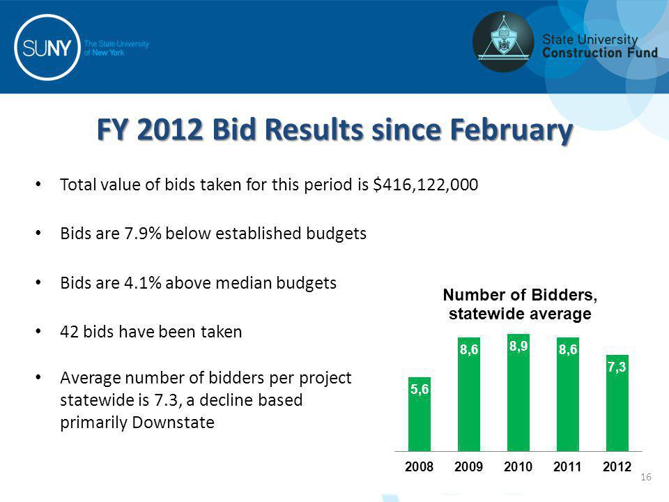 Total value of bids taken for this period is $416,122,000 Bids are 7.9% below established budgets Bids are 4.1% above median budgets 42 bids have been