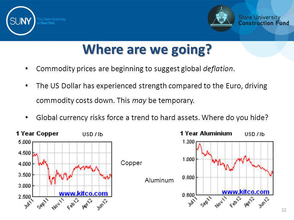 Where are we going? Commodity prices are beginning to suggest global deflation. The US Dollar has experienced strength compared to the Euro, driving c