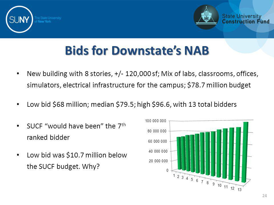 Bids for Downstates NAB New building with 8 stories, +/- 120,000 sf; Mix of labs, classrooms, offices, simulators, electrical infrastructure for the c