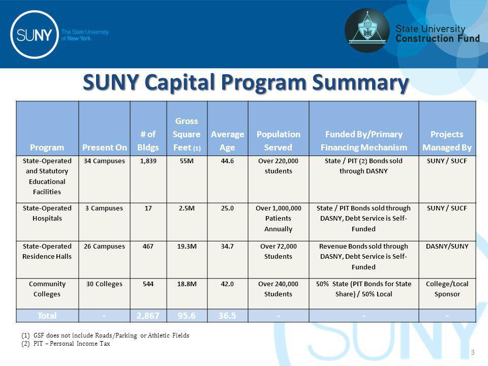 SUNY Capital Program Summary ProgramPresent On # of Bldgs Gross Square Feet (1) Average Age Population Served Funded By/Primary Financing Mechanism Pr