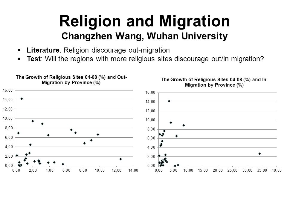 Religion and Migration Changzhen Wang, Wuhan University Literature: Religion discourage out-migration Test: Will the regions with more religious sites
