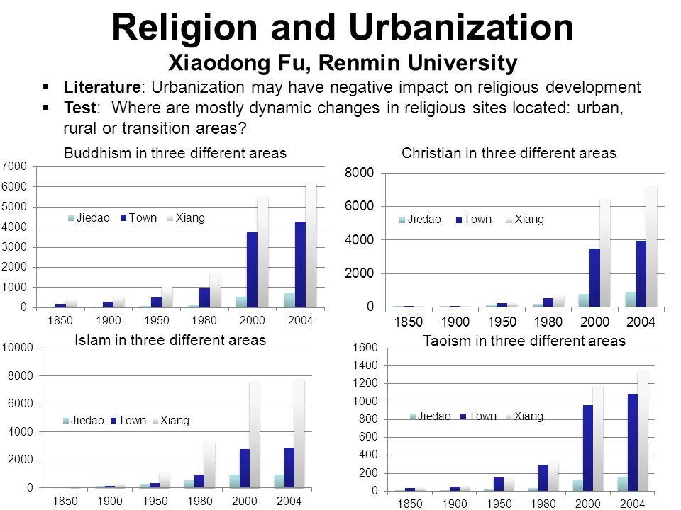 Religion and Urbanization Xiaodong Fu, Renmin University Literature: Urbanization may have negative impact on religious development Test: Where are mo