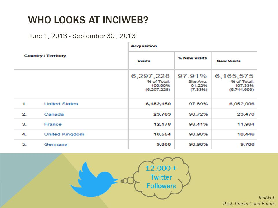 WHO LOOKS AT INCIWEB? InciWeb Past, Present and Future 12,000 + Twitter Followers June 1, 2013 - September 30, 2013: