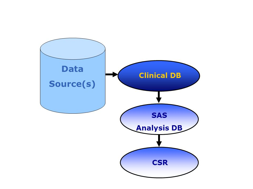 Clinical DB SAS Analysis DB Data Source(s) CSR
