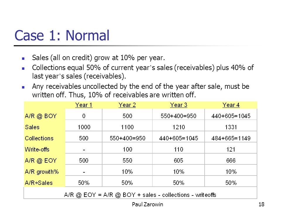 Paul Zarowin18 Case 1: Normal Sales (all on credit) grow at 10% per year.
