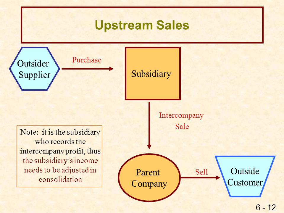 6 - 12 Upstream Sales Subsidiary Parent Company Intercompany Sale Sell Purchase Outsider Supplier Outside Customer Note: it is the subsidiary who reco