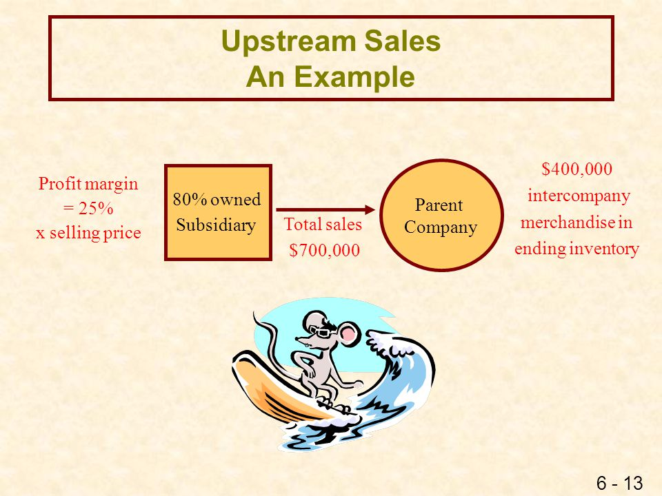 6 - 13 Upstream Sales An Example 80% owned Subsidiary Parent Company Total sales $700,000 Profit margin = 25% x selling price $400,000 intercompany me