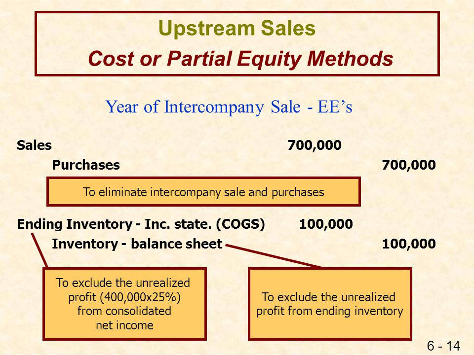 6 - 14 Upstream Sales Cost or Partial Equity Methods Sales 700,000 Purchases700,000 Ending Inventory - Inc. state. (COGS) 100,000 Inventory - balance