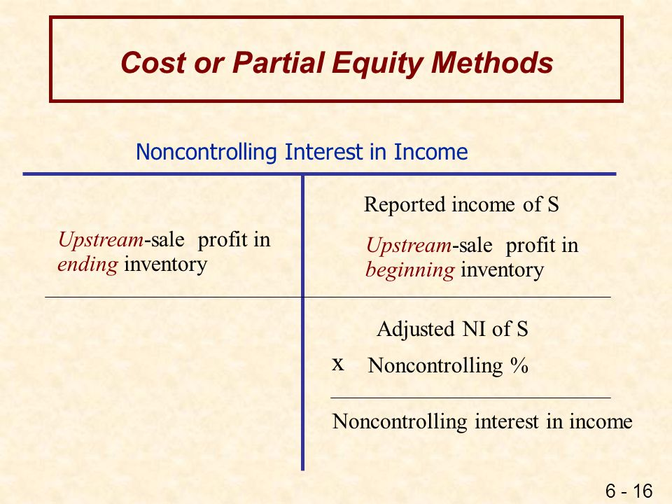 6 - 16 Noncontrolling Interest in Income Reported income of S Upstream-sale profit in beginning inventory Adjusted NI of S Noncontrolling % Noncontrol