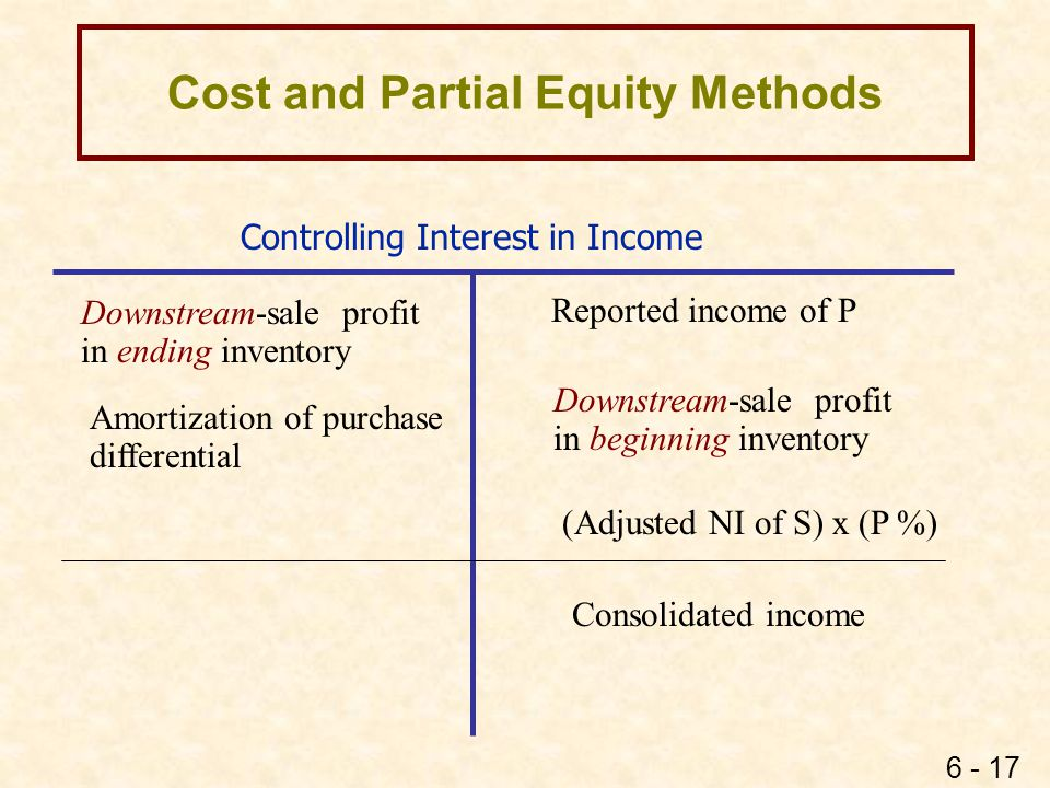 6 - 17 Controlling Interest in Income Reported income of P (Adjusted NI of S) x (P %) Consolidated income Cost and Partial Equity Methods Downstream-s