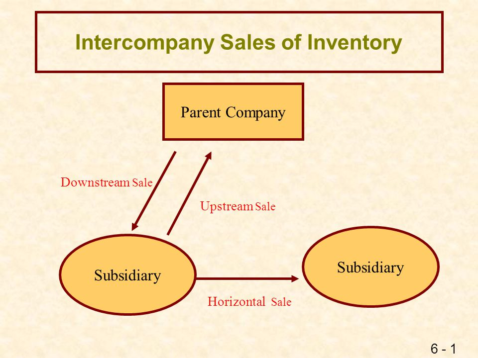6 - 2 Financial Reporting Objectives lConsolidated sales = sales with parties outside the affiliated group lConsolidated COGS = cost to the affiliated group of goods that have been sold to outside parties lConsolidated inventory = inventory at its cost to the affiliated group