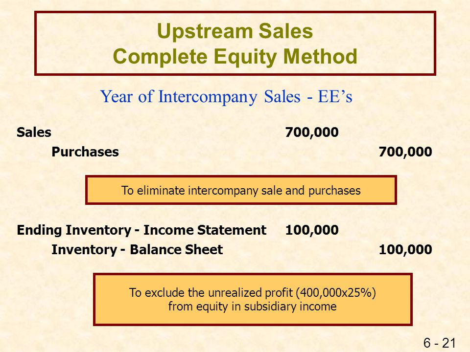 6 - 21 Upstream Sales Complete Equity Method Sales 700,000 Purchases700,000 Ending Inventory - Income Statement100,000 Inventory - Balance Sheet100,00