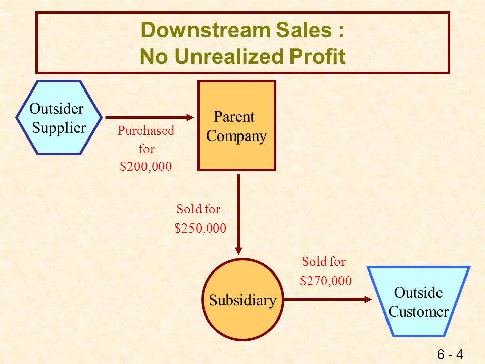 6 - 5 Downstream Sales No Unrealized Profit - EE Sales 250,000 Purchases250,000 To eliminate intercompany sale that the parent has recorded To eliminate intercompany purchase that the subsidiary has recorded