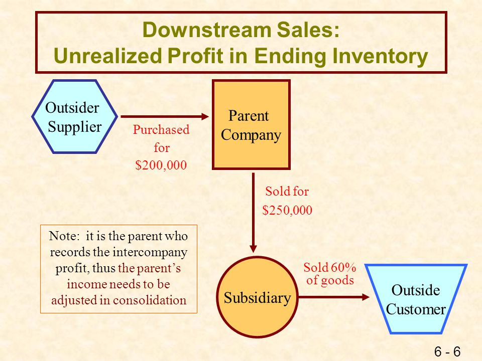 6 - 6 Downstream Sales: Unrealized Profit in Ending Inventory Parent Company Subsidiary Sold for $250,000 Sold 60% of goods Purchased for $200,000 Out